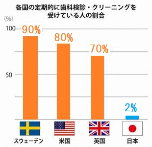 定期健診海外比較